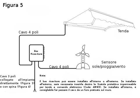 Installazione della tenda elettrica for Come leggere schemi elettrici
